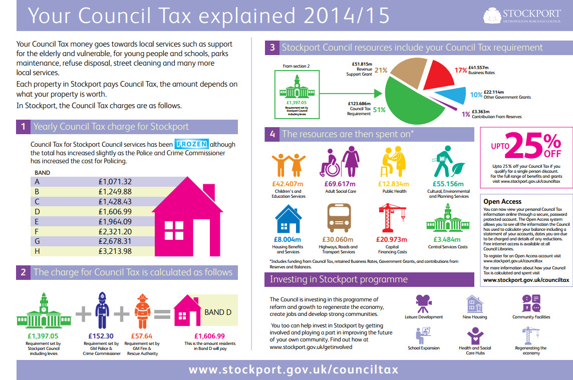Stockport Council Tax Explained Good Infographic Keith